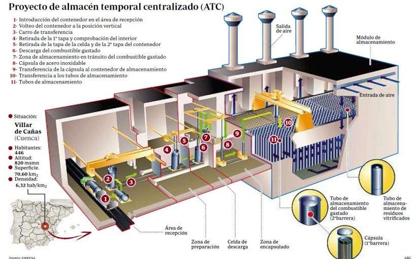 """El Gobierno regional presume de su apuesta por las energías renovables """"que están muy por encima de la nuclear"""""""