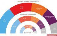 La crisis en Cataluña deja a PP y Ciudadanos al borde de la mayoría absoluta en España