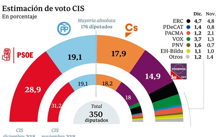 El CIS refleja un descenso del PSOE, el ascenso continuado de Vox y la victoria del centro derecha de España