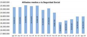 La Seguridad Social registra 18.792.376 afiliados en agosto, 6.822 más que en julio