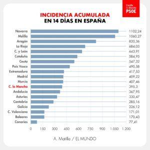 Sánchez Requena destaca el esfuerzo de CLM para frenar el virus, con una incidencia por debajo de la media nacional